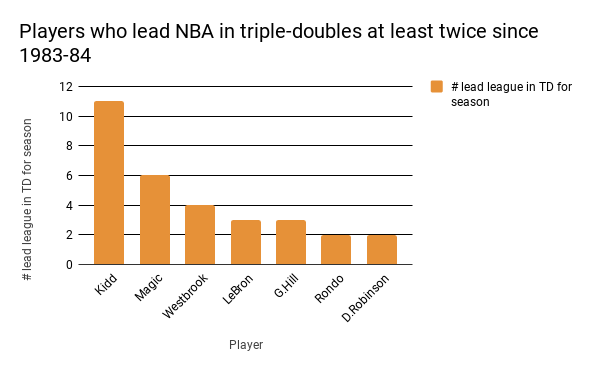 Triple Double leaders.png