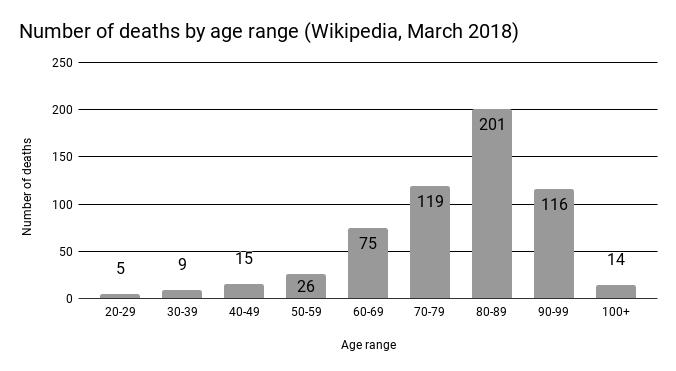 age range.png