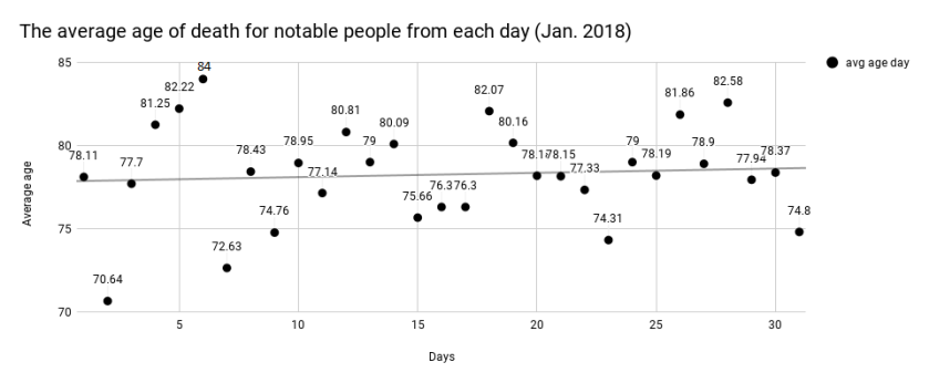 Avg age per day