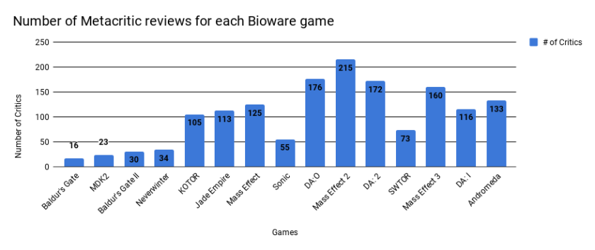 Number of Metacritic reviews for Bioware games