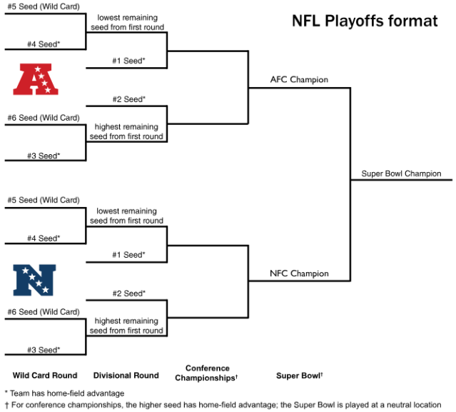 Every Nfl Team S Playoff Record Since The 1999 00 Season Charted Interests