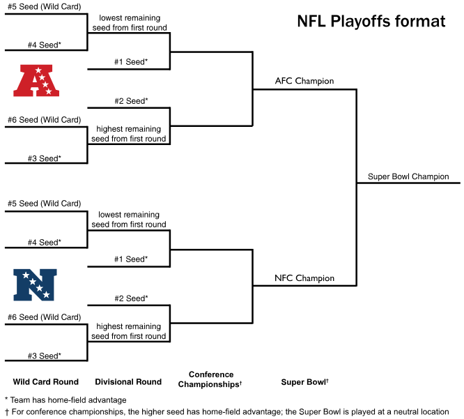 Every NFL team's playoff record since the 1999-00 season