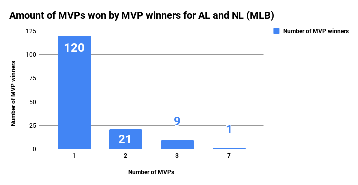 Amount of MVPs won by MVP winners for AL and NL (MLB)