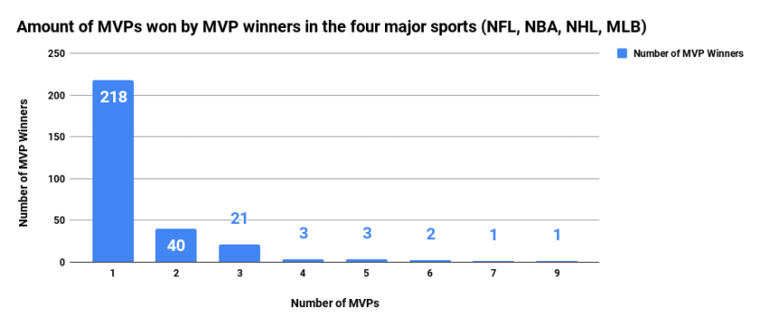 Amount of MVPs won by MVP winners in the four major sports (NFL, NBA, NHL, MLB)