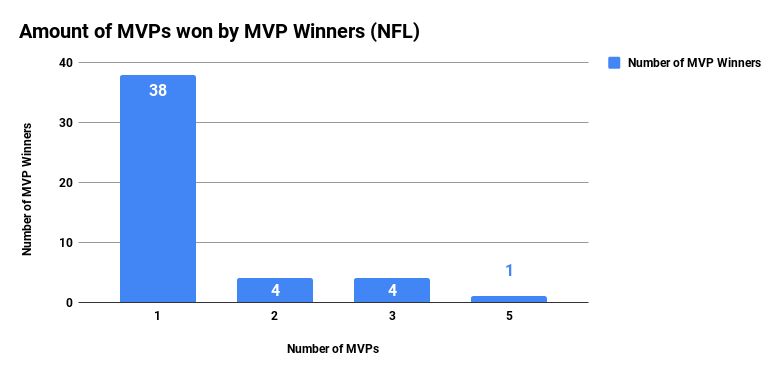 Amount of MVPs won by MVP Winners (NFL)