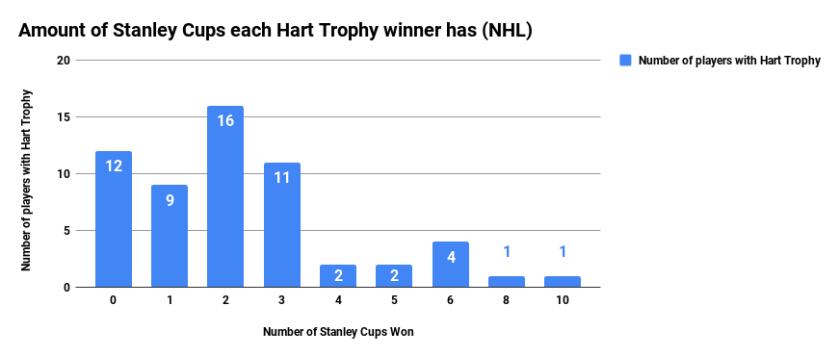 Amount of Stanley Cups each Hart Trophy winner has (NHL)