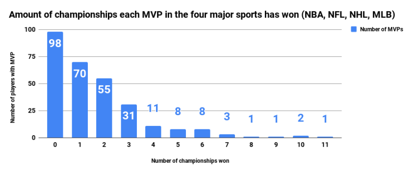 C MVP 4 Sports