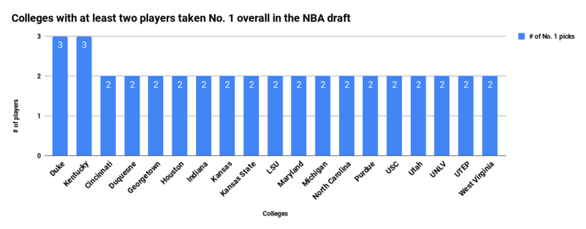 Colleges with at least two players taken