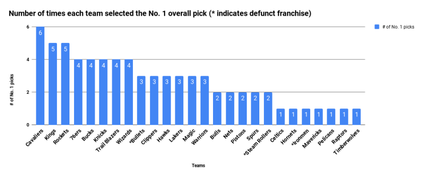 Number of times each team selected the No. 1 overall pick