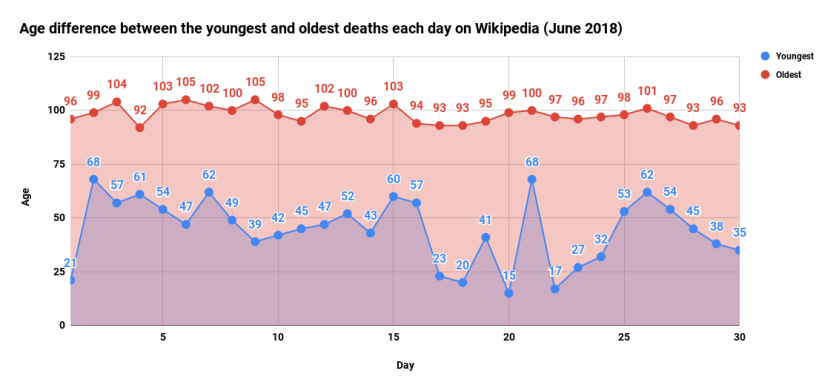 Age difference between the youngest and oldest deaths each day on Wikipedia (June 2018)
