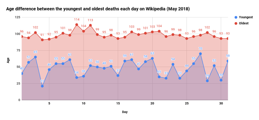 Age difference between the youngest and oldest deaths each day on Wikipedia (May 2018)