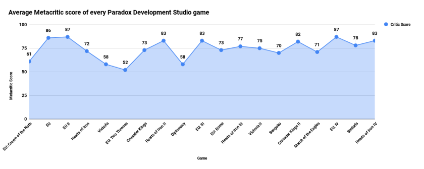 Average Metacritic score of every Paradox Development Studio game