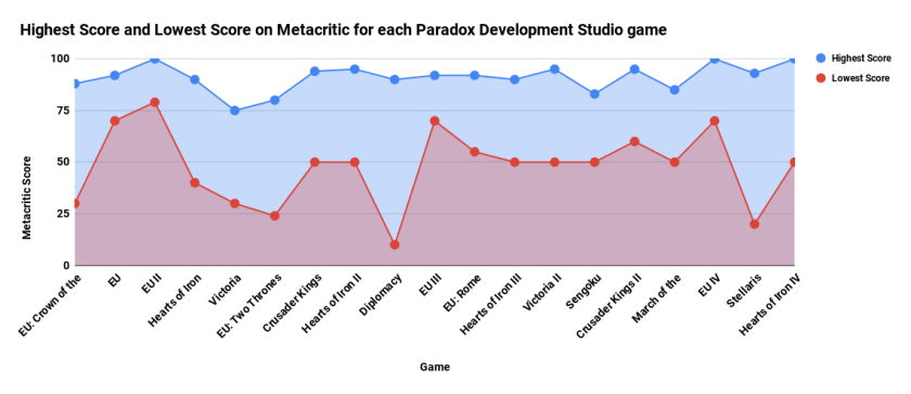 Highest Score and Lowest Score on Metacritic for each Paradox Development Studio game