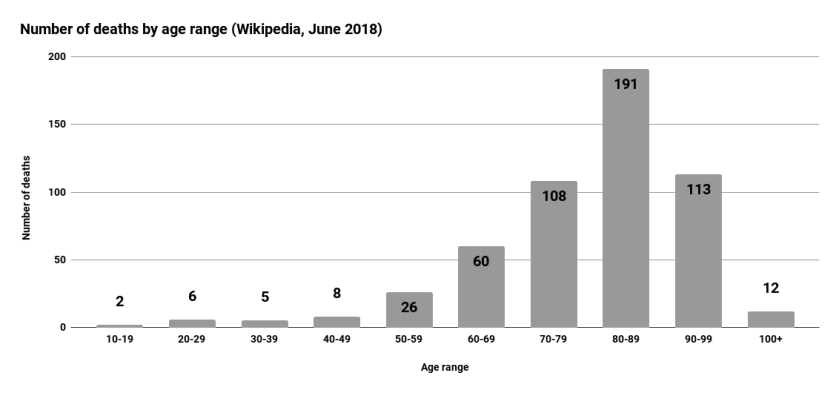Number of deaths by age range (Wikipedia, June 2018)