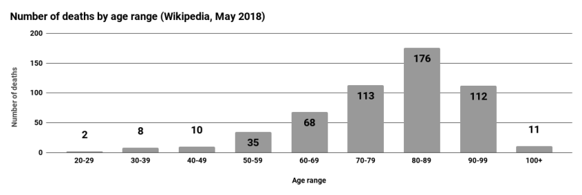 Number of deaths by age range (Wikipedia, May 2018)