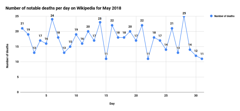 Number of notable deaths per day on Wikipedia for May 2018