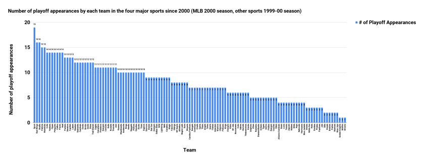 Number of playoff appearances by each team in the four major sports since 2000