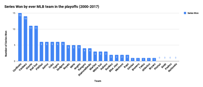 Series Won by ever MLB team in the playoffs (2000-2017)
