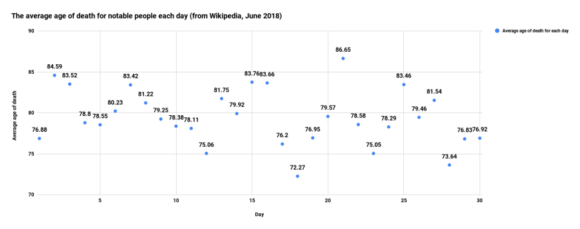 The average age of death for notable people each day (from Wikipedia, June 2018)
