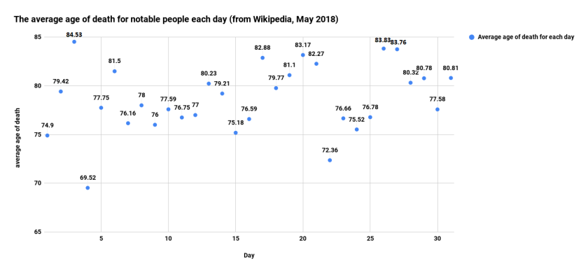 The average age of death for notable people each day (from Wikipedia, May 2018)