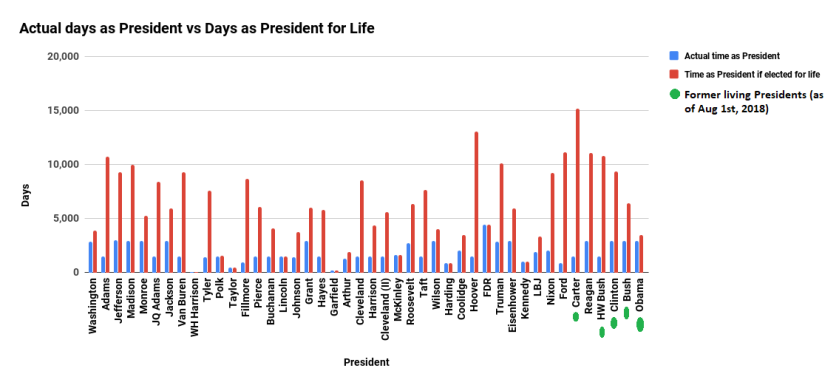 Actual days as President vs Days as President for Life