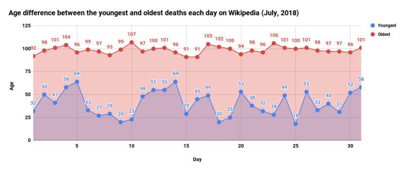 Age difference between the youngest and oldest deaths each day on Wikipedia (July, 2018)