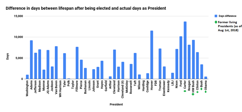 Difference in days between lifespan after being elected and actual days as President