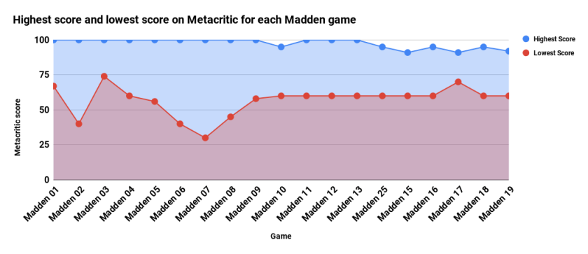 Highest score and lowest score on Metacritic for each Madden game