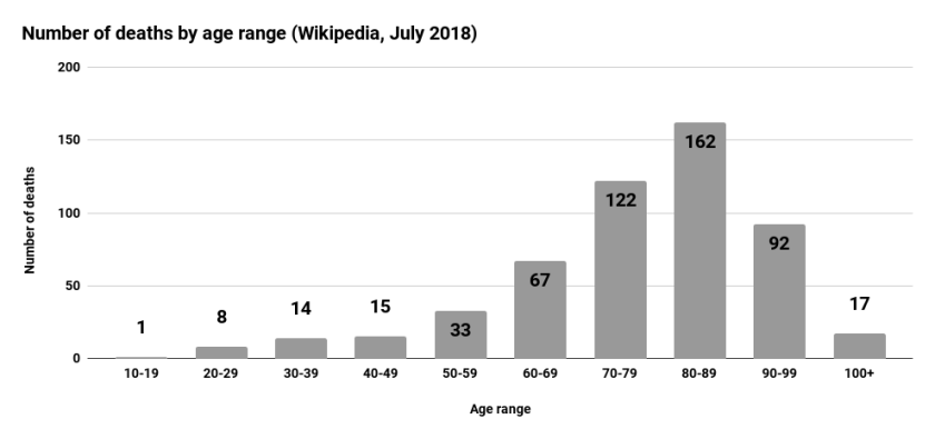 Number of deaths by age range (Wikipedia, July 2018)