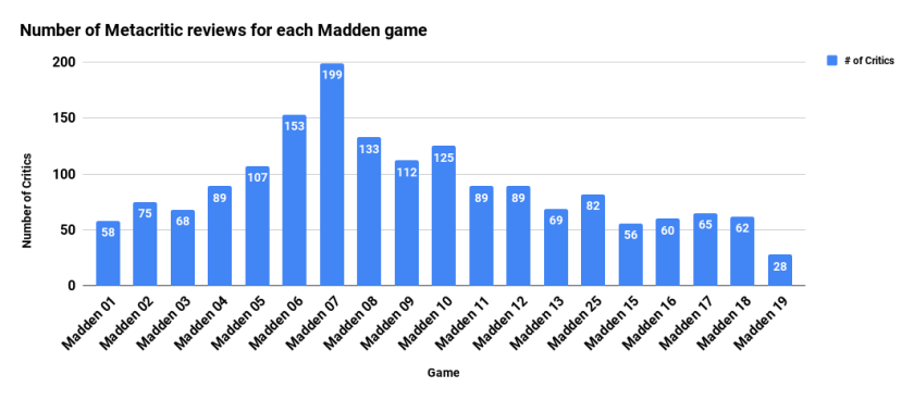 Number of Metacritic reviews for each Madden game