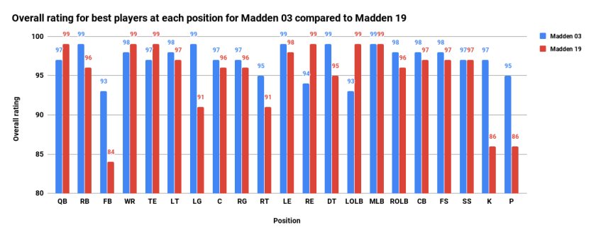 Overall rating for best players at each position for Madden 03 compared to Madden 19