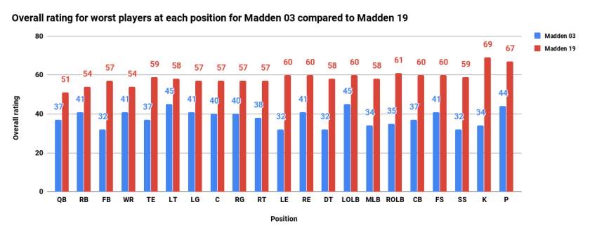 Overall rating for worst players at each position for Madden 03 compared to Madden 19