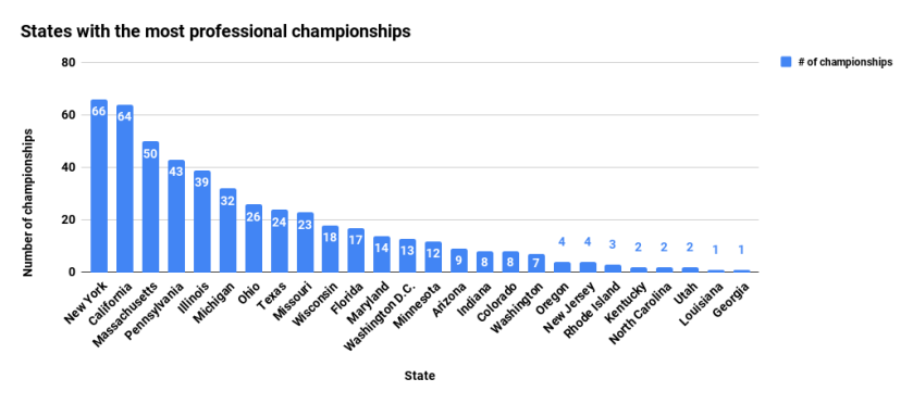 States with the most professional championships