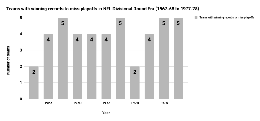 Teams with winning records to miss playoffs in NFL Divisional Round Era (1967-68 to 1977-78)
