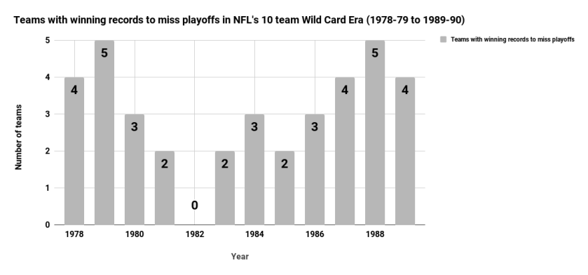 Teams with winning records to miss playoffs in NFL's 10 team Wild Card Era (1978-79 to 1989-90)