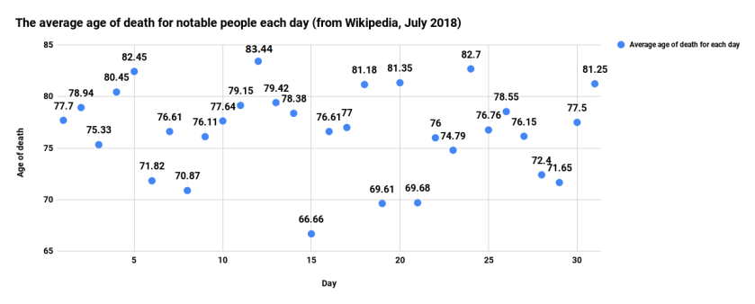 The average age of death for notable people each day (from Wikipedia, July 2018)