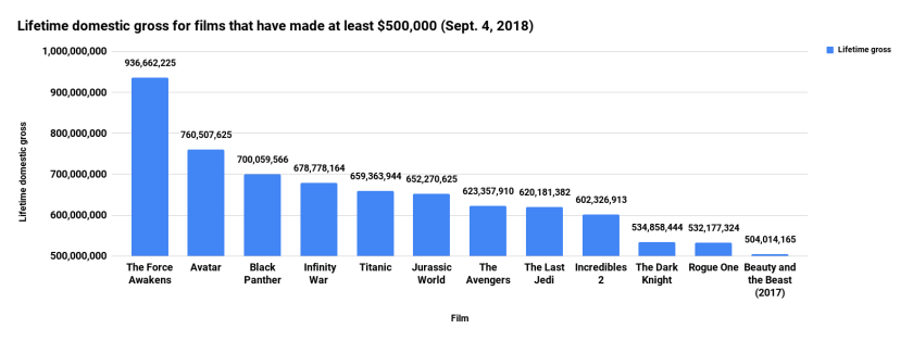 Lifetime domestic gross for films that have made at least $500,000 (Sept. 4, 2018).png