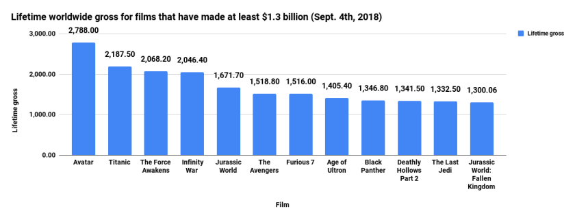 Lifetime worldwide gross for films that have made at least $1.3 billion (Sept. 4th, 2018).png