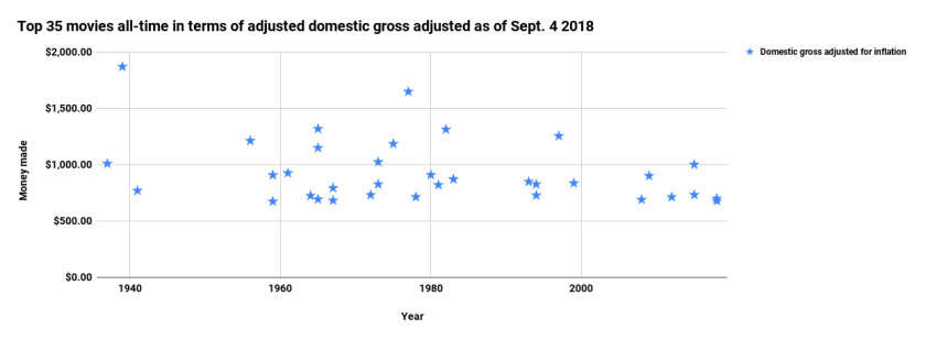 Top 35 movies all-time in terms of adjusted domestic gross adjusted as of Sept. 4 2018 .png