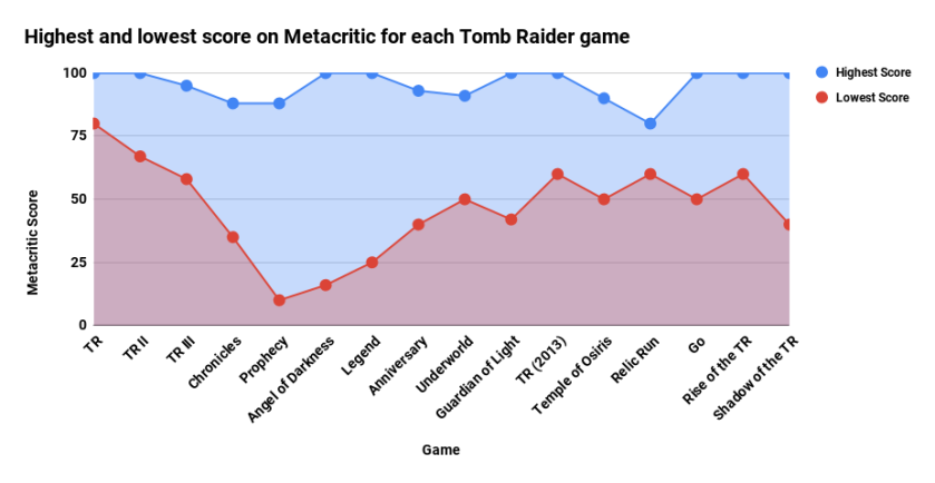 Highest and lowest score on Metacritic for each Tomb Raider game