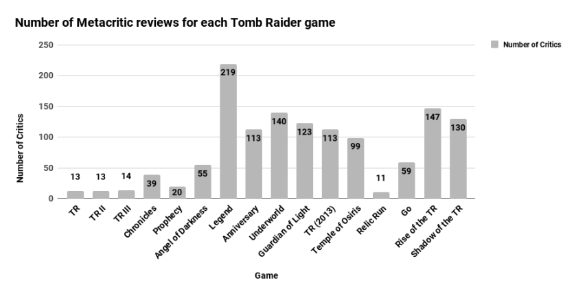 Number of Metacritic reviews for each Tomb Raider game (1).png